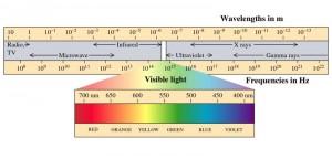 espectro_eletromag